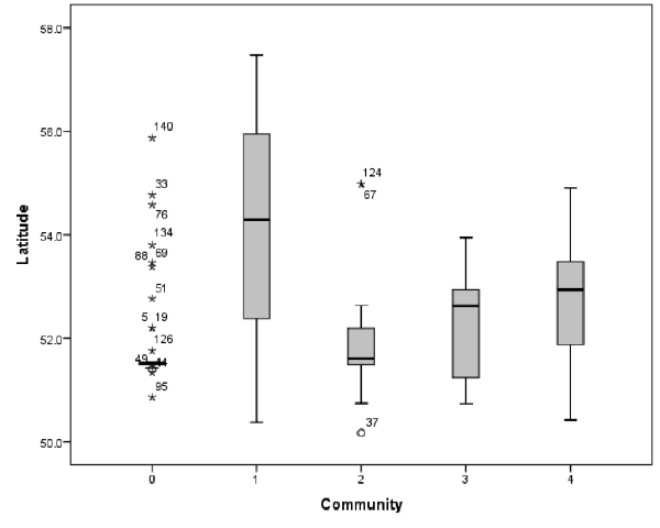 Boxplots showing the distribution of values of latitude for institutions present in each community identified within the network