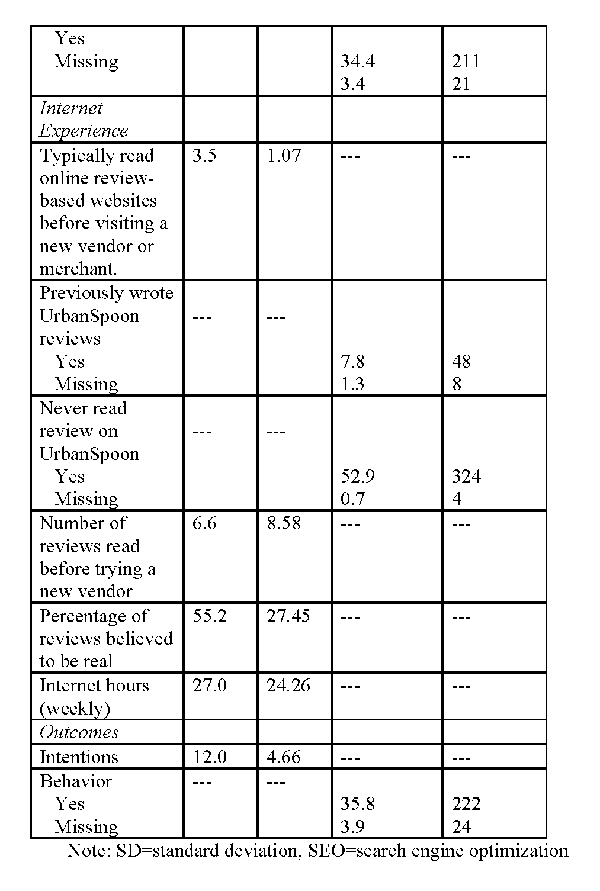 Sample characteristics of college students