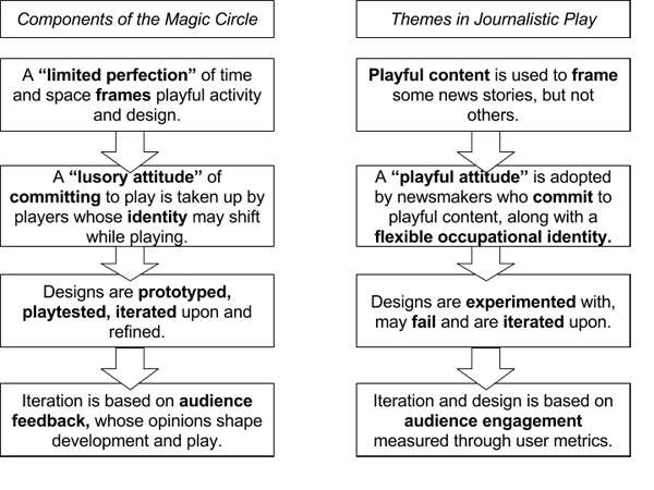 A comparison between the basic processes of design and play within the magic circle and the findings concerning journalistic play, an activity both progressive and interrelated as indicated by the arrows.