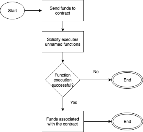 Sending funds to an Ethereum smart contract