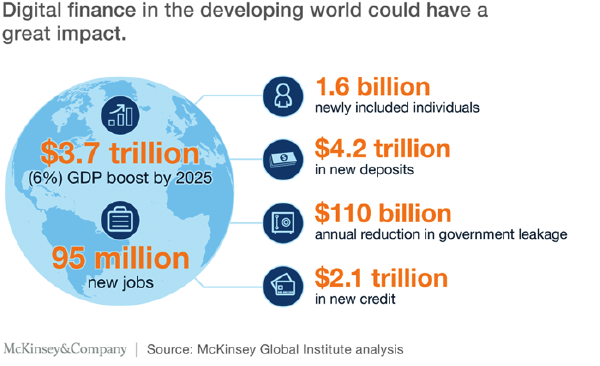 Digitising the developing world