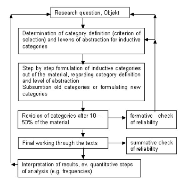 Mayring's iterative step model of inductive category development