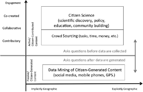 Unifying categorizations of Citizen Science