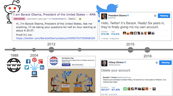 Timeline of U.S. politics and its relation with the technological developments