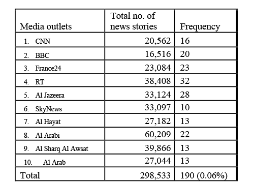 Frequency of AIDS news coverage along the 10 Arabic media outlets in 2014