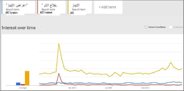 Google search in Arabic in 2014 for AIDS and its symptoms and treatment