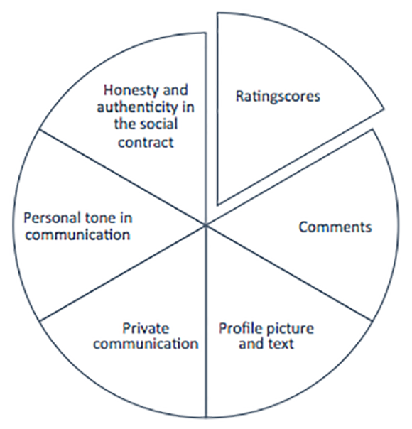 The social trust compass