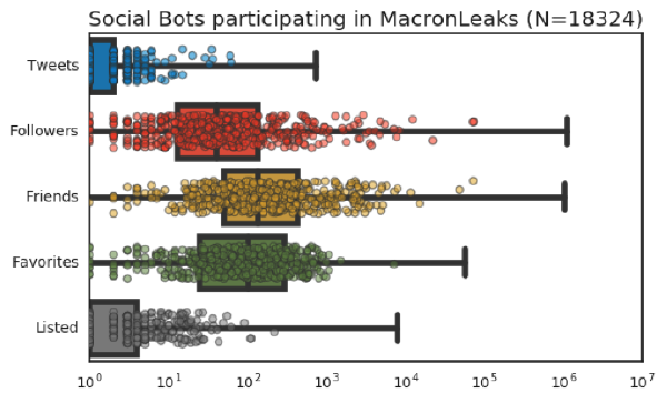 Boxplot distribution of the metadata features of the social bots detected by our framework and associated with the disinformation campaigns related to MacronLeaks