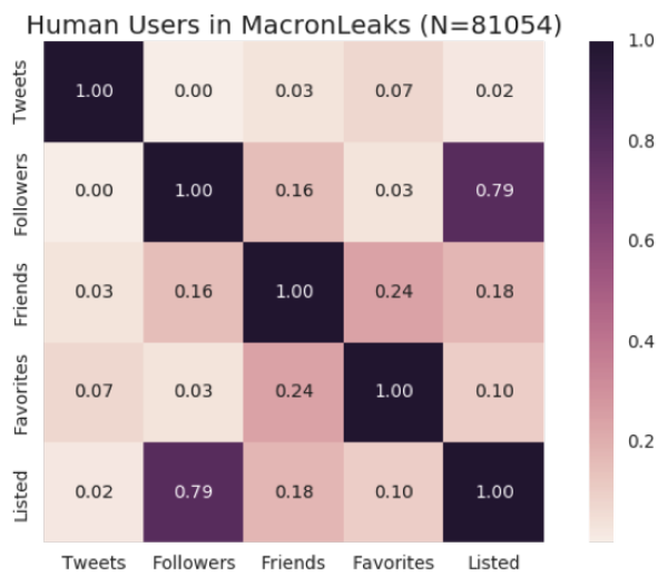 Feature correlation heat maps for human users' metadata