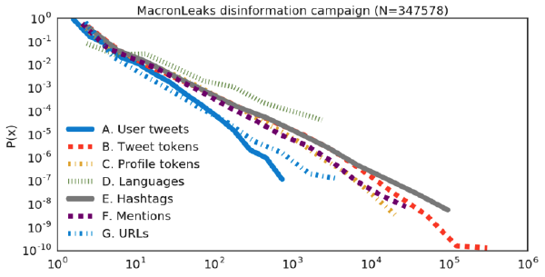 Distributions of statistics calculated on the MacronLeaks tweet corpus (347K tweets)