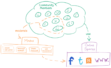 Modus as used by moderators to manage shared online spaces