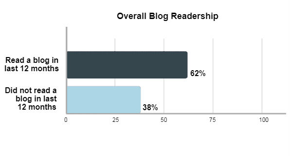 Results show how many respondents had read blogs in the past 12 months