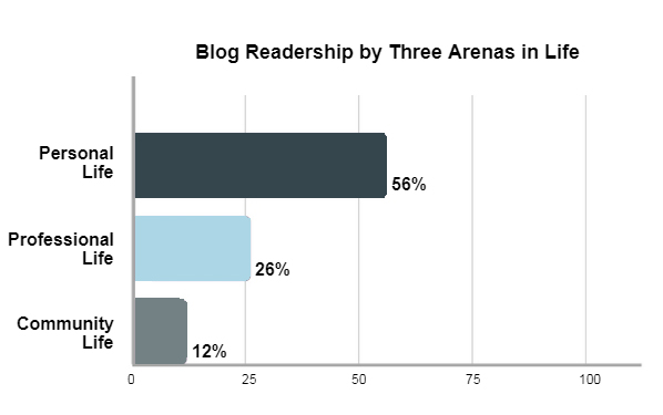 Results show what proportion of recent graduates read blogs as continued learning sources in their personal, their workplace, and community lives