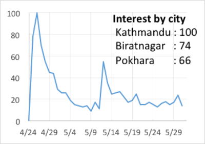 Search volume from Google Trends for 2015 Nepal Earthquake, 15 July 2017