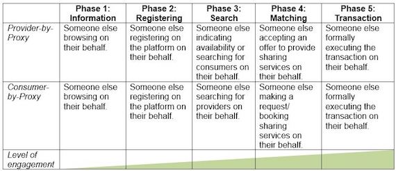 Users-by-proxy in the sharing economy by phase