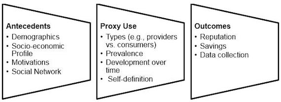 Future research directions for proxy use in the sharing economy