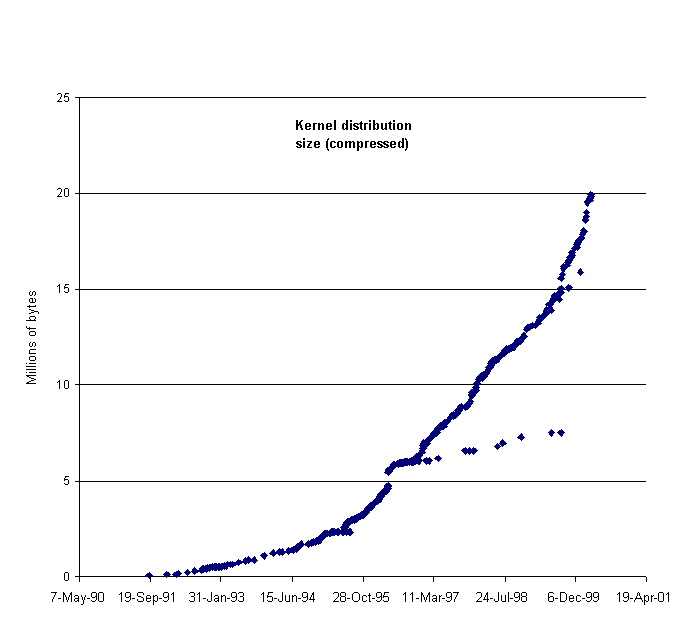 Growth of the Linux kernel