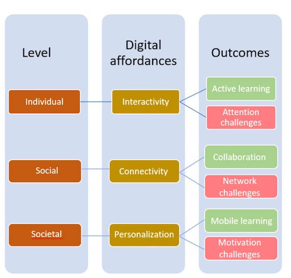 Digital affordances and outcomes in three levels
