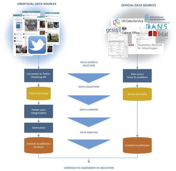 Workflow to measure indicator