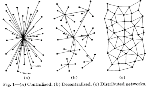 Baran's three models of communication network topologies, centralised, decentralised and distributed