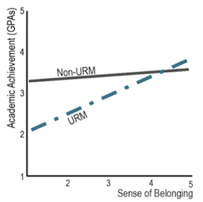 The interaction between sense of belonging and URM on academic achievement