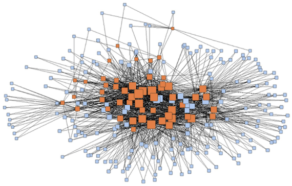 View of entire network by membership and Bonacich centrality