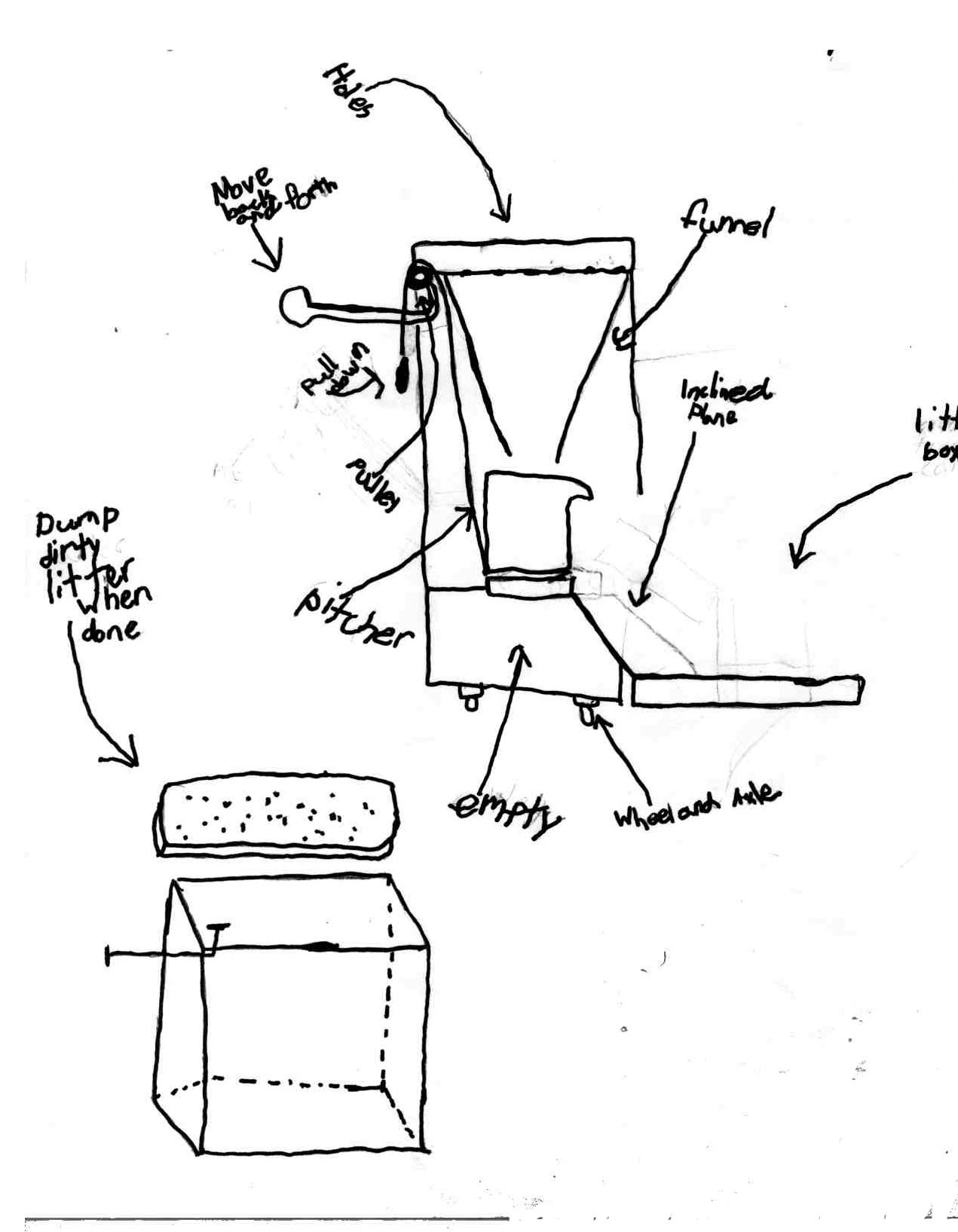 Nowell's technical drawing of his invention, the Litter Sifter