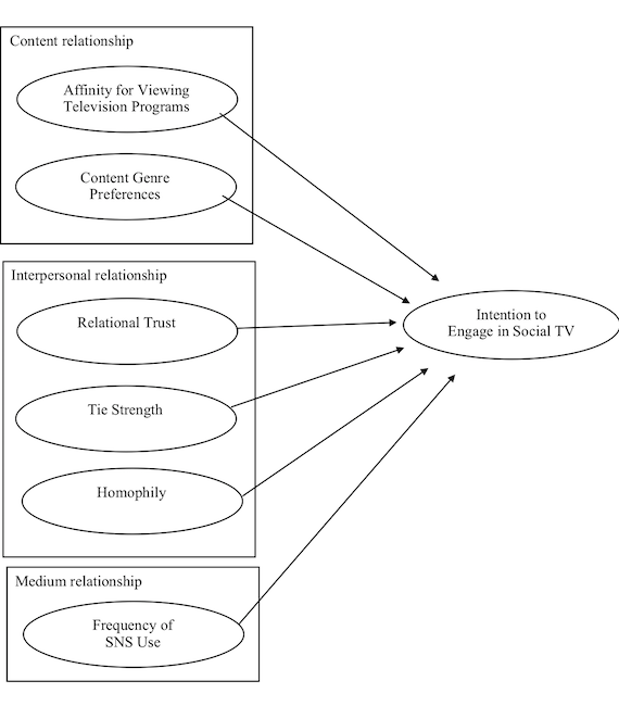Conceptual framework for predicting intention to engage in social TV