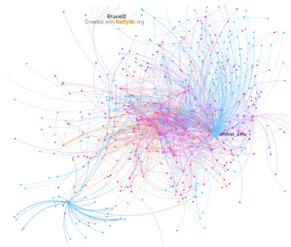 Eruviel's clusters summary 2015