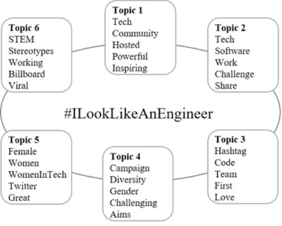 Extracted topics of the campaign through LDA