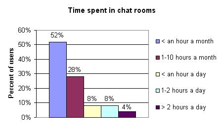 chat rooms worldwide