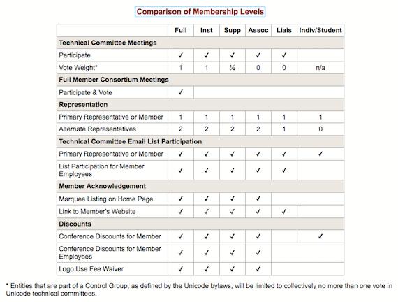 Unicode, 2018, Comparison of Unicode Membership Levels