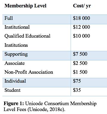 Unicode membership levels