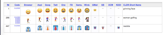 Examples of emoji rendering across various devices/applications/vendors