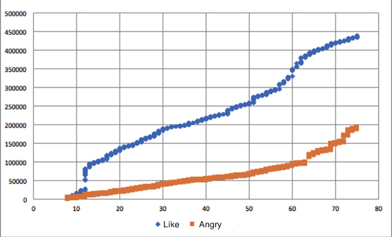 Evolution of Like and Angry reactions over time on the Vlaams Belang's Facebook page from 28 February 2016 to 9 June 2017