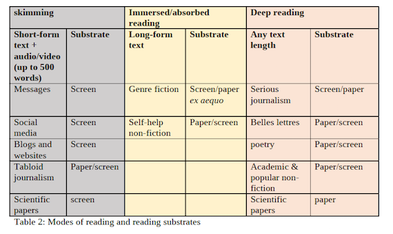Modes of reading and reading substrates