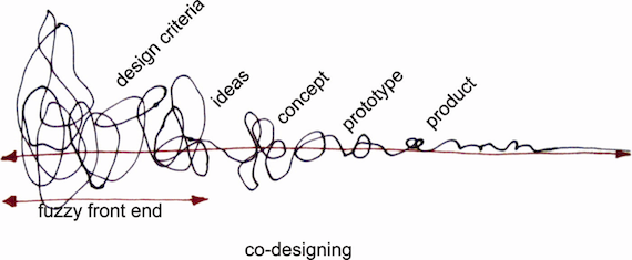 Co-design process