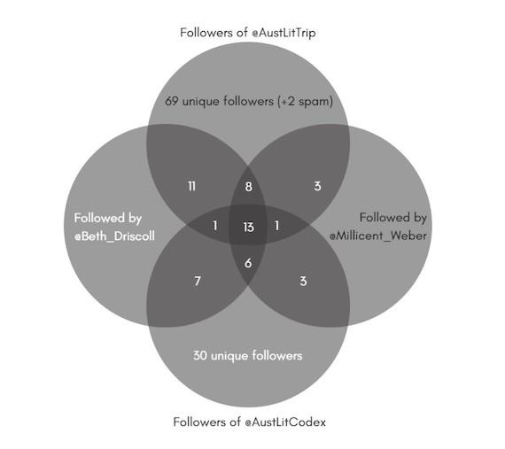 Followers of @AustLitTrip and @AustLitCodex followed by the authors