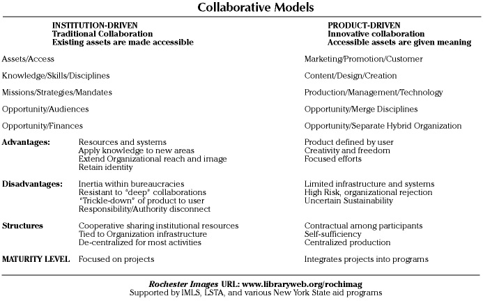 Characteristics of institutional and production collaborative models