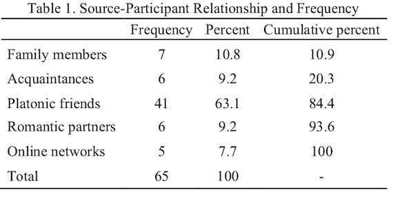 Source-participant relationship and frequency