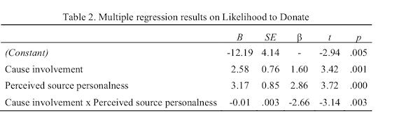 Multiple regression analysis on likelihood to donate