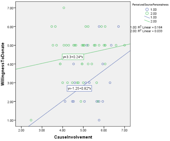 Relationship between mean cause involvement and likelihood to donate as a function of perceived source personalness