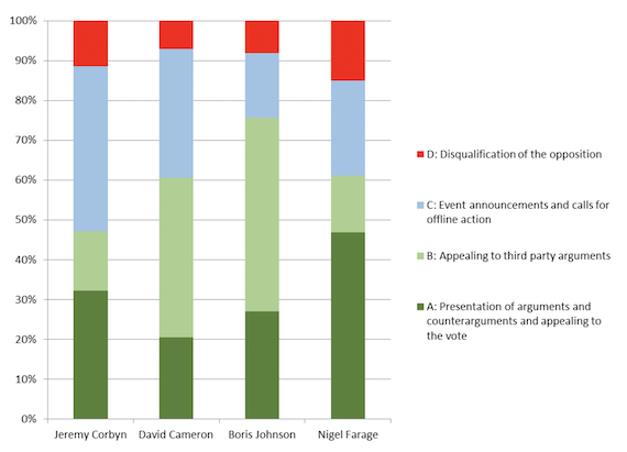 Relative distribution of tweets by category/actor during the period under scrutiny