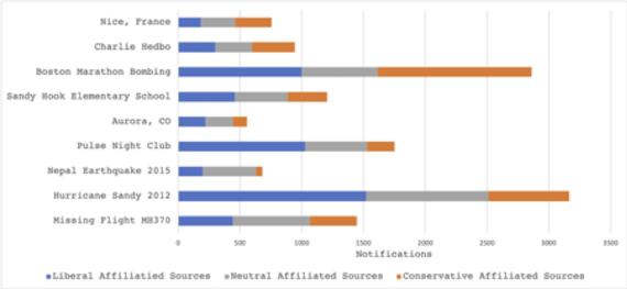 Partisan story size imbalance