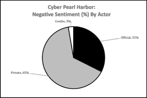 Negative Pearl Harbor sentiment by actor