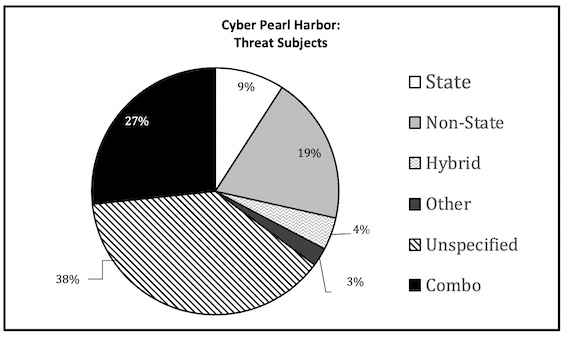 Cyber Pearl Harbor: Analogy, fear, and the framing of cyber