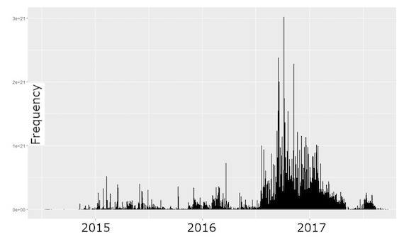 Number of aggression-associated words over time