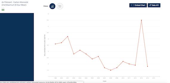 carbon monoxide data.gov.sg