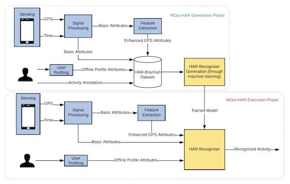 Flowchart of the MOut-HAR Model
