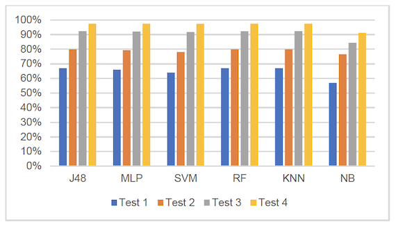 Accuracy (in percent) of the proposed HAR approach using different classification algorithms in each one of the four tests discussed in Section 5
